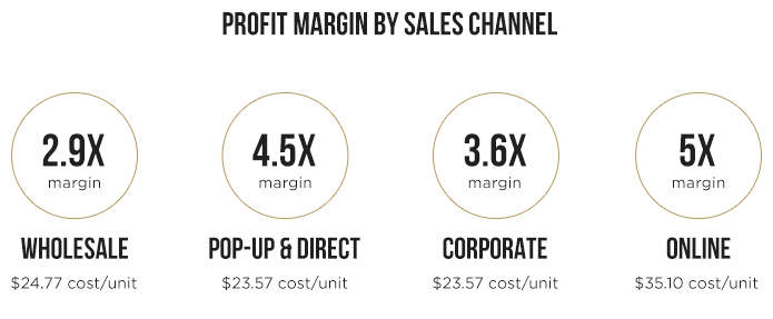 Ellison profit margins by sales channel