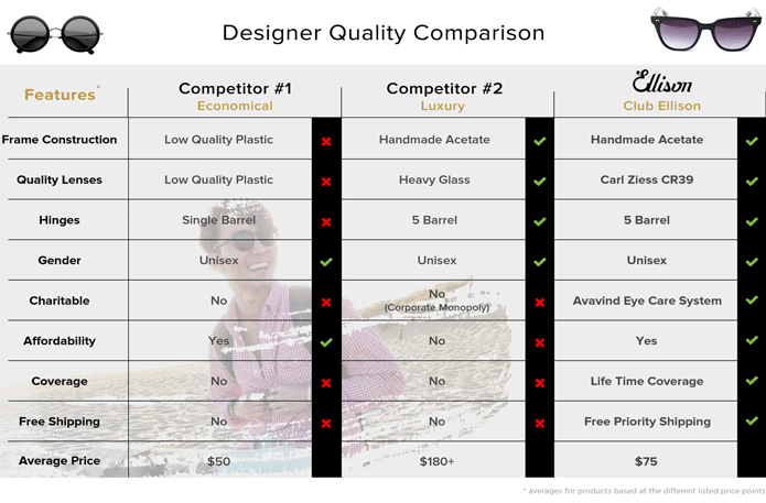 Designer quality comparison table