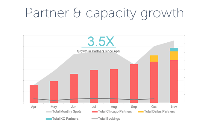 Pearachute partner & capacity growth chart